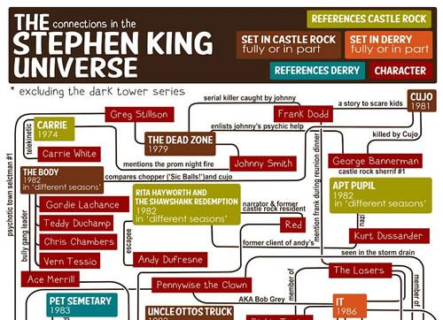 stephen-king-flowchart